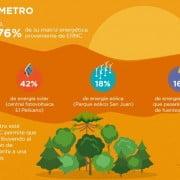 Metro de Santiago usa un 76% de ERNC