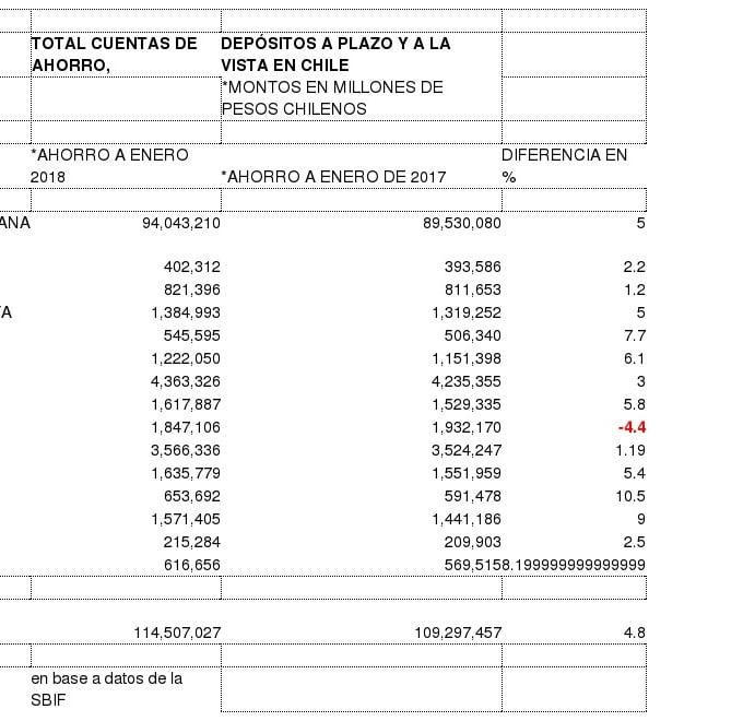 Chilenos aumentan 4,8% su capacidad  de ahorro: zona sur lidera crecimiento