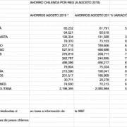Por primera vez: todas las regiones de  Chile aumentaron su ahorro bancario